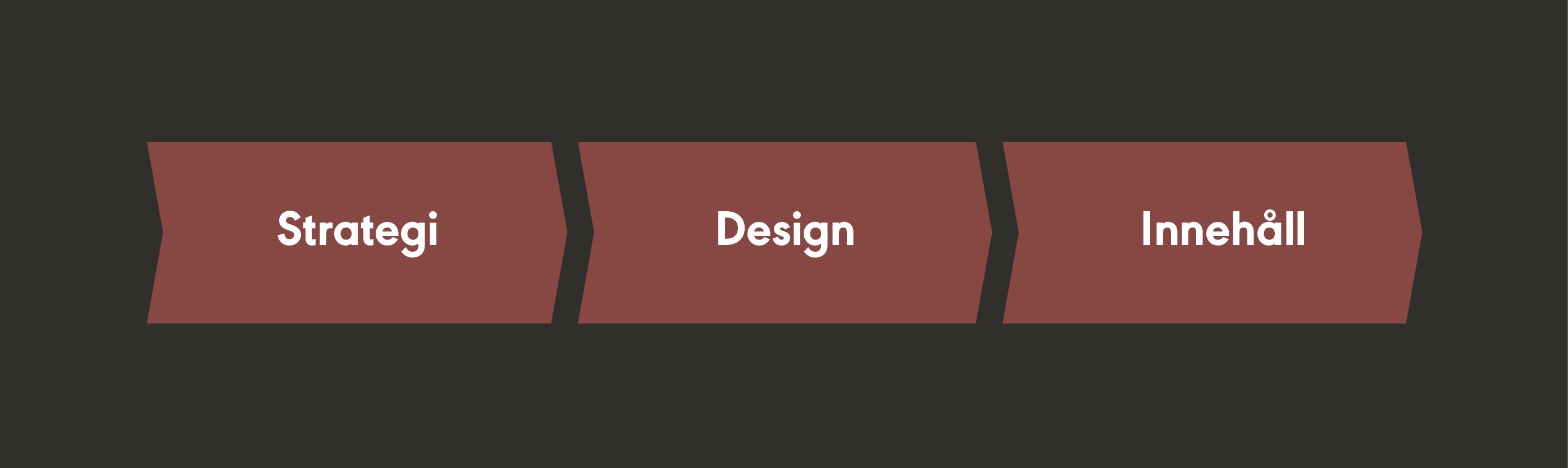 Kate steg, Strategi - Design - Innehåll